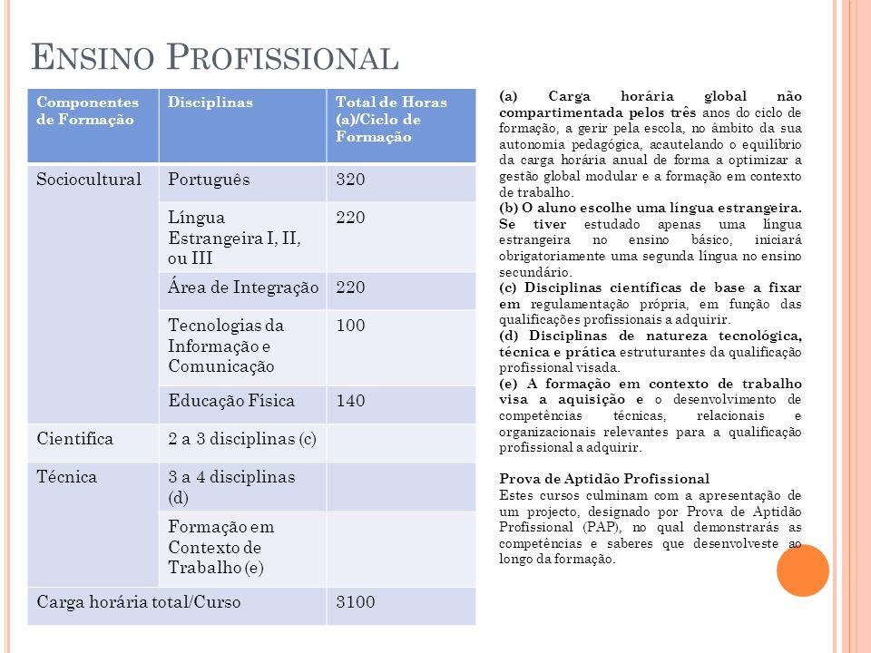 E NSINO P ROFISSIONAL Componentes de Formação DisciplinasTotal de Horas (a)/Ciclo de Formação SocioculturalPortuguês320 Língua Estrangeira I, II, ou III 220 Área de Integração220 Tecnologias da Informação e Comunicação 100 Educação Física140 Cientifica2 a 3 disciplinas (c) Técnica3 a 4 disciplinas (d) Formação em Contexto de Trabalho (e) Carga horária total/Curso3100 ( a) Carga horária global não compartimentada pelos três anos do ciclo de formação, a gerir pela escola, no âmbito da sua autonomia pedagógica, acautelando o equilíbrio da carga horária anual de forma a optimizar a gestão global modular e a formação em contexto de trabalho.