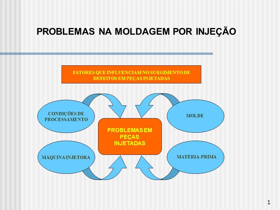1 PROBLEMAS NA MOLDAGEM POR INJEÇÃO MATÉRIA-PRIMA MOLDE MÁQUINA INJETORA CONDIÇÕES DE PROCESSAMENTO PROBLEMAS EM PEÇAS INJETADAS FATORES QUE INFLUENCI
