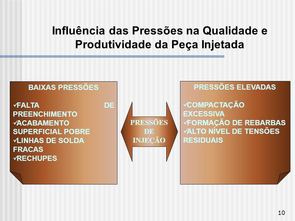 10 Influência das Pressões na Qualidade e Produtividade da Peça Injetada PRESSÕES DE INJEÇÃO PRESSÕES ELEVADAS COMPACTAÇÃO EXCESSIVA FORMAÇÃO DE REBAR