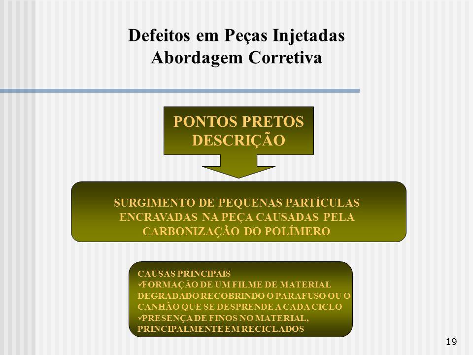 19 Defeitos em Peças Injetadas Abordagem Corretiva PONTOS PRETOS DESCRIÇÃO SURGIMENTO DE PEQUENAS PARTÍCULAS ENCRAVADAS NA PEÇA CAUSADAS PELA CARBONIZ