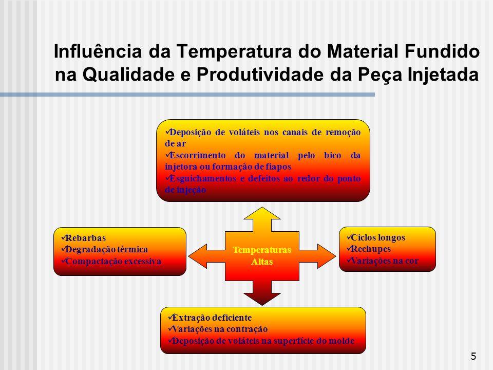5 Influência da Temperatura do Material Fundido na Qualidade e Produtividade da Peça Injetada Temperaturas Altas Deposição de voláteis nos canais de r