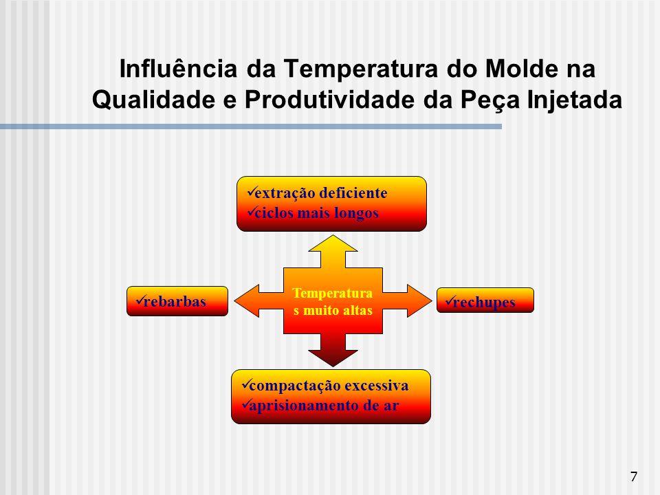 7 Influência da Temperatura do Molde na Qualidade e Produtividade da Peça Injetada Temperatura s muito altas extração deficiente ciclos mais longos co