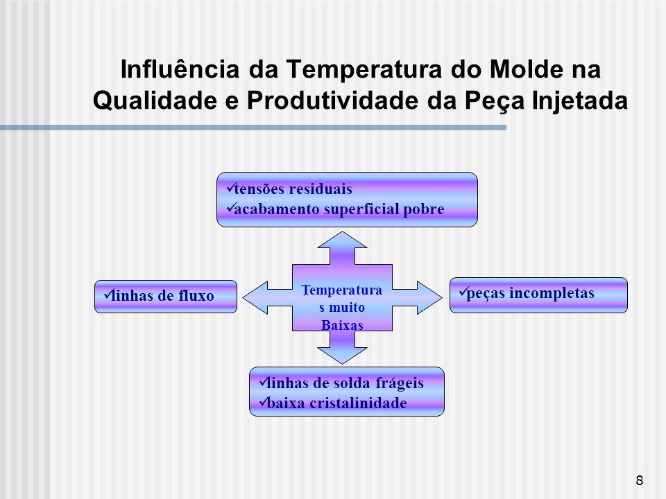 8 Influência da Temperatura do Molde na Qualidade e Produtividade da Peça Injetada Temperatura s muito Baixas tensões residuais acabamento superficial