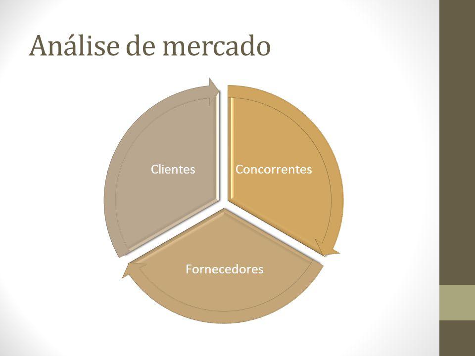 Análise de mercado Concorrentes Fornecedores Clientes