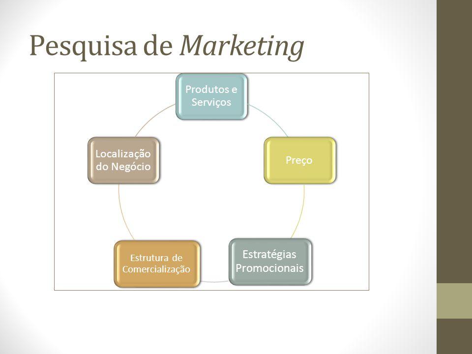 Pesquisa de Marketing Produtos e Serviços Preço Estratégias Promocionais Estrutura de Comercialização Localização do Negócio