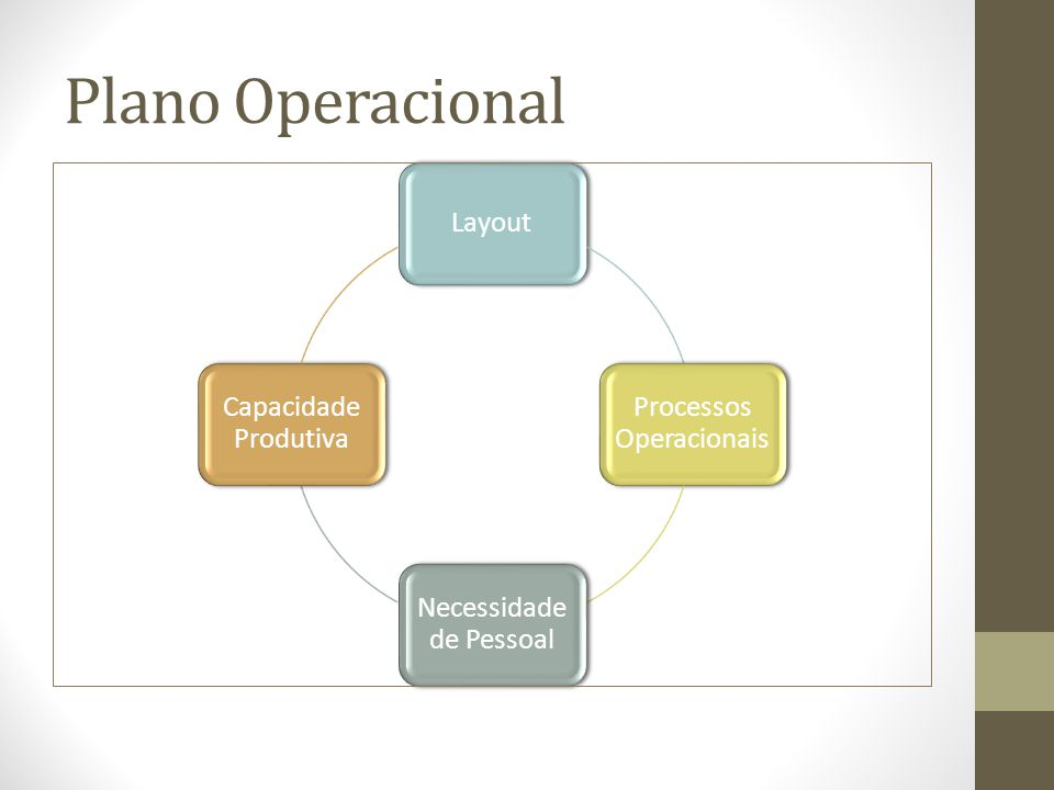 Plano Operacional Layout Processos Operacionais Necessidade de Pessoal Capacidade Produtiva