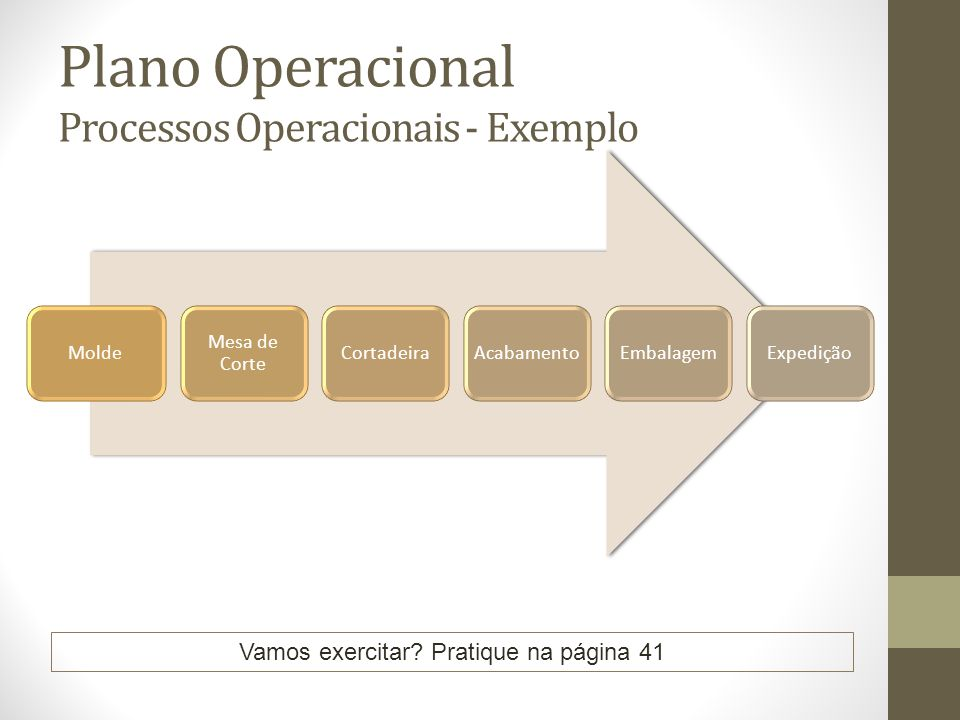 Plano Operacional Processos Operacionais - Exemplo Vamos exercitar? Pratique na página 41 Molde Mesa de Corte CortadeiraAcabamentoEmbalagemExpedição