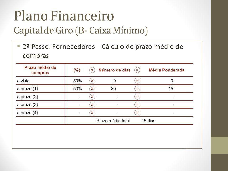 Plano Financeiro Capital de Giro (B- Caixa Mínimo) 2º Passo: Fornecedores – Cálculo do prazo médio de compras