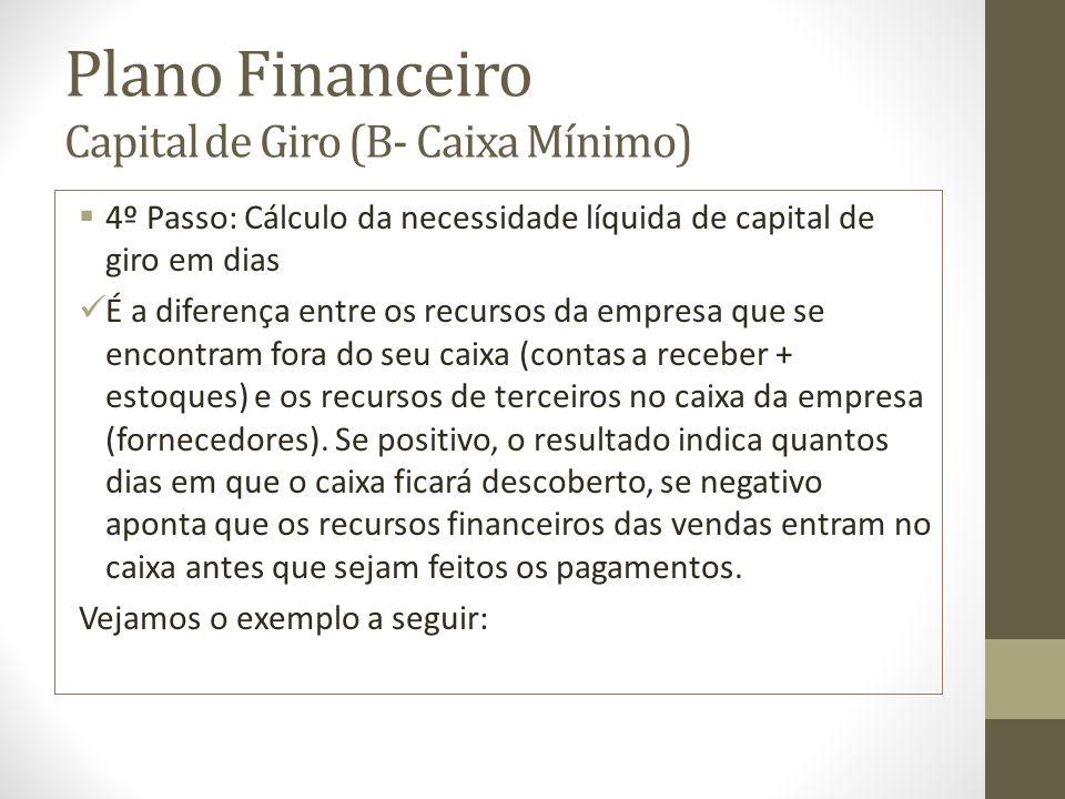 Plano Financeiro Capital de Giro (B- Caixa Mínimo) 4º Passo: Cálculo da necessidade líquida de capital de giro em dias É a diferença entre os recursos