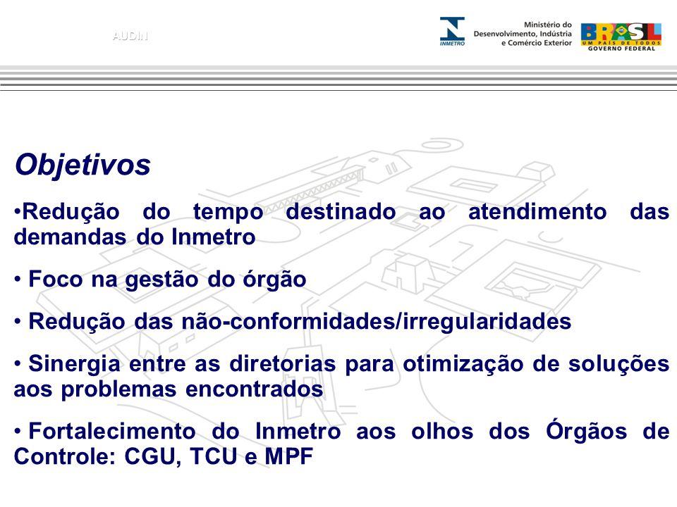 Objetivos Redução do tempo destinado ao atendimento das demandas do Inmetro Foco na gestão do órgão Redução das não-conformidades/irregularidades Sine