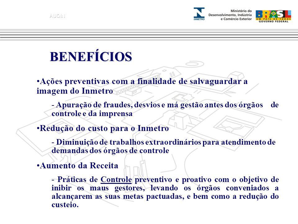 BENEFÍCIOS Ações preventivas com a finalidade de salvaguardar a imagem do Inmetro - Apuração de fraudes, desvios e má gestão antes dos órgãos de contr