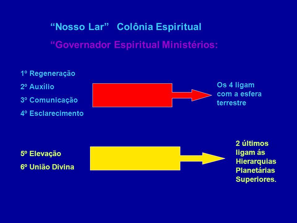 MINISTERIO DA REGENERAÇÃO - LOCALIZA-SE OS SERVIÇOS MAIS GROSSEIROS MINISTÉRIO DO AUXÍLIO - CIDADE ESPIRITUAL DE TRANSIÇÃO MINISTÉRIO DA COMUNICAÇÃO MINISTÉRIO DA ELEVAÇÃO-ONDE HÁ OS ARQUIVOS DA HARMONIA CELESTE MINISTÉRIO DO ESCLARECIMENTO ONDE HÁ OS ARQUIVOS DAS ZONAS DA TERRA MINISTÉRIO DA UNIÃO DIVINA