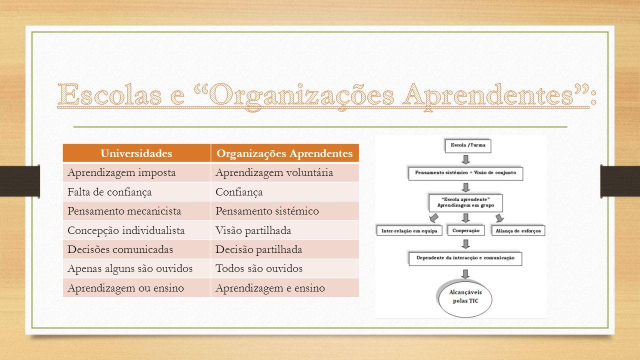 UniversidadesOrganizações Aprendentes Aprendizagem impostaAprendizagem voluntária Falta de confiançaConfiança Pensamento mecanicistaPensamento sistémi