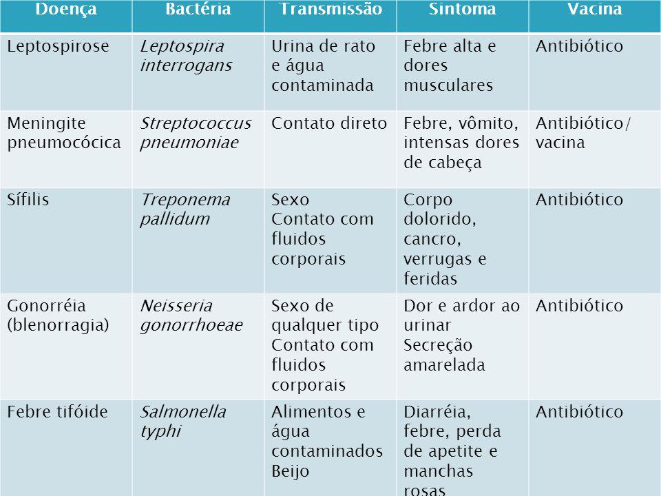 DoençaBactériaTransmissãoSintomaVacina TétanoClostridium Tetani Bacilo e esporos Ferimentos profundos, provocados por objetos contaminados Intoxicação