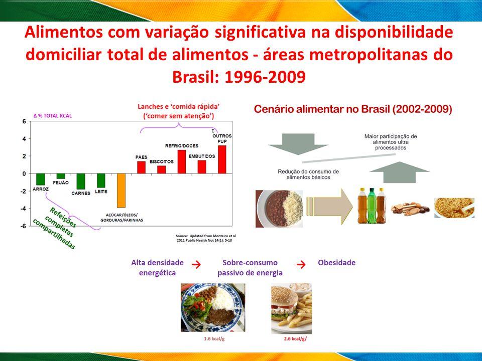 Alimentos com variação significativa na disponibilidade domiciliar total de alimentos - áreas metropolitanas do Brasil: 1996-2009
