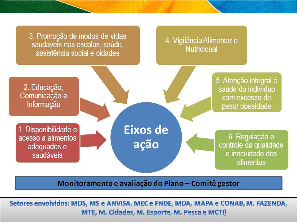 Eixos de ação 1. Disponibilidade e acesso a alimentos adequados e saudáveis 2. Educação, Comunicação e Informação 3. Promoção de modos de vidas saudáv