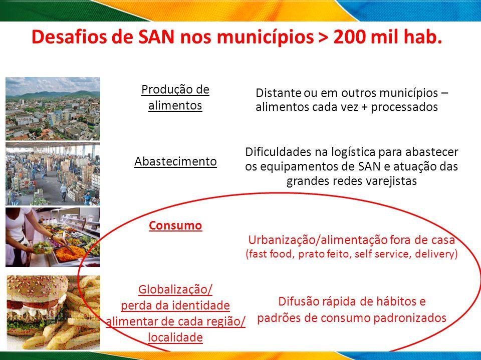 Produção de alimentos Abastecimento Consumo Globalização/ perda da identidade alimentar de cada região/ localidade Distante ou em outros municípios –