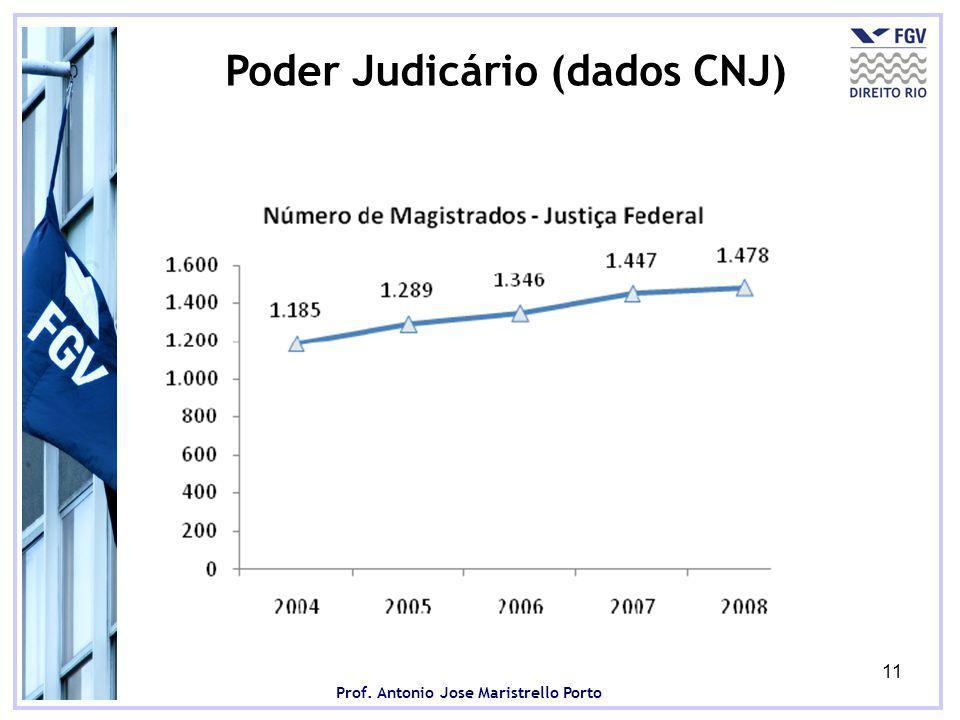Prof. Antonio Jose Maristrello Porto 11 Poder Judicário (dados CNJ)