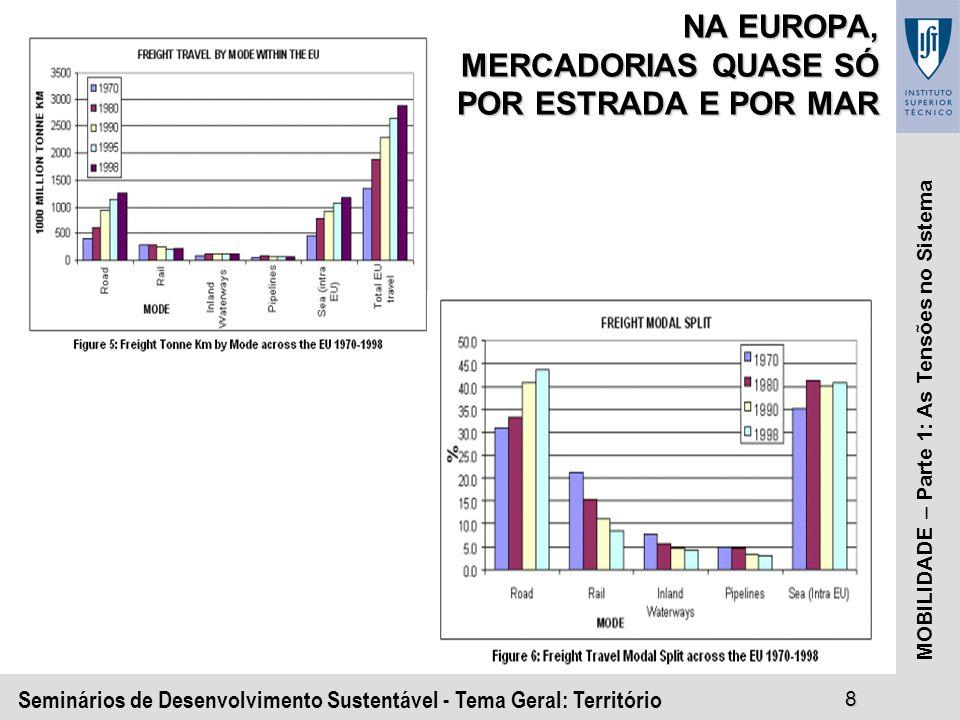 Seminários de Desenvolvimento Sustentável - Tema Geral: Território8 MOBILIDADE – Parte 1: As Tensões no Sistema NA EUROPA, MERCADORIAS QUASE SÓ POR ESTRADA E POR MAR