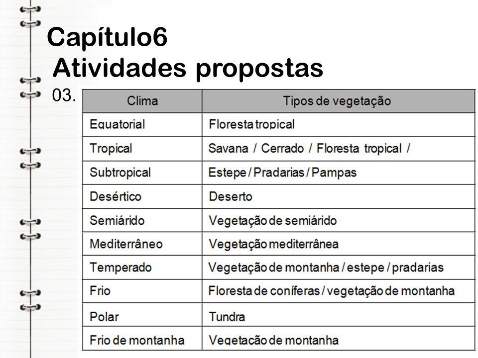 Capítulo6 Atividades propostas 03.
