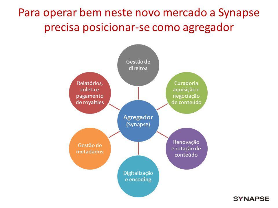 Para operar bem neste novo mercado a Synapse precisa posicionar-se como agregador Agregador (Synapse) Gestão de direitos Curadoria aquisição e negocia