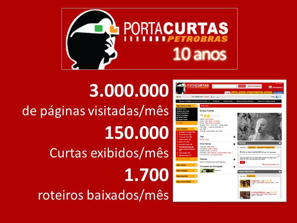 3.000.000 de páginas visitadas/mês 1.700 roteiros baixados/mês 150.000 Curtas exibidos/mês
