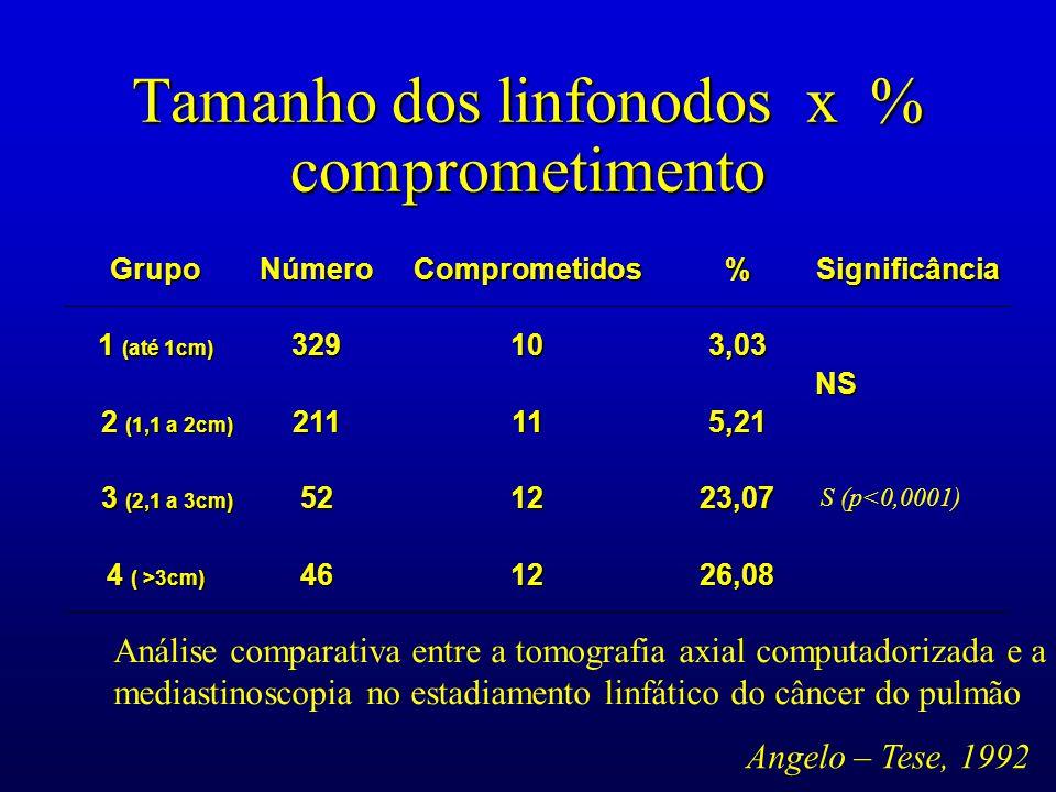 Tamanho dos linfonodos x % comprometimento GrupoNúmeroComprometidos%Significância 1 (até 1cm) 329103,03 NS 2 (1,1 a 2cm) 2 (1,1 a 2cm)211115,21 3 (2,1