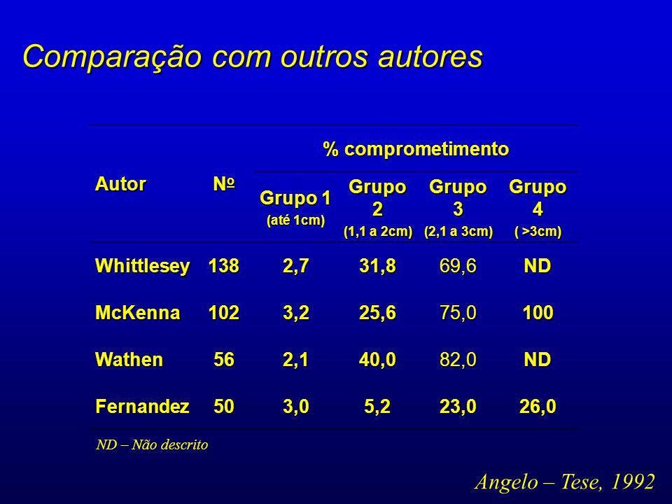 Comparação com outros autores Angelo – Tese, 1992 Autor NoNoNoNo % comprometimento Grupo 1 (até 1cm) Grupo 2 (1,1 a 2cm) Grupo 3 (2,1 a 3cm) Grupo 4 (