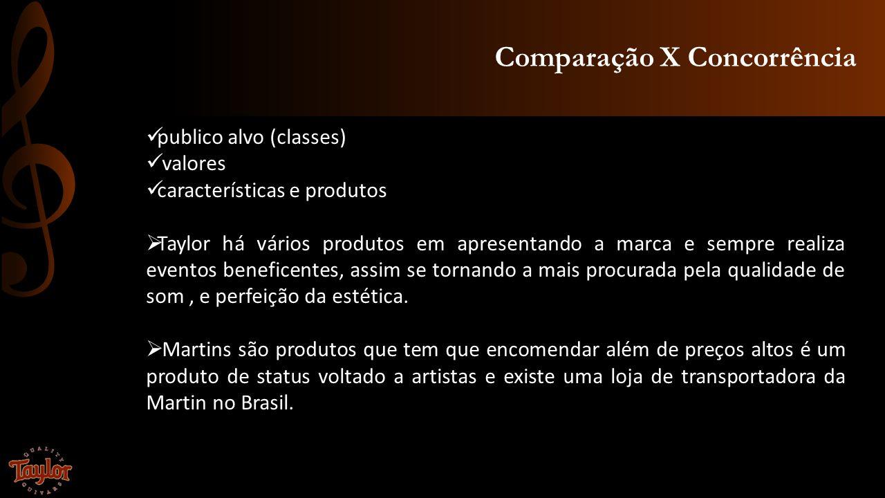 Comparação X Concorrência publico alvo (classes) valores características e produtos Taylor há vários produtos em apresentando a marca e sempre realiza
