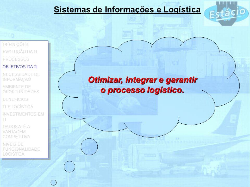 Sistemas de Informações e Logística Otimizar, integrar e garantir o processo logístico. DEFINIÇÕES EVOLUÇÃO DA TI PROCESSOS OBJETIVOS DA TI NECESSIDAD