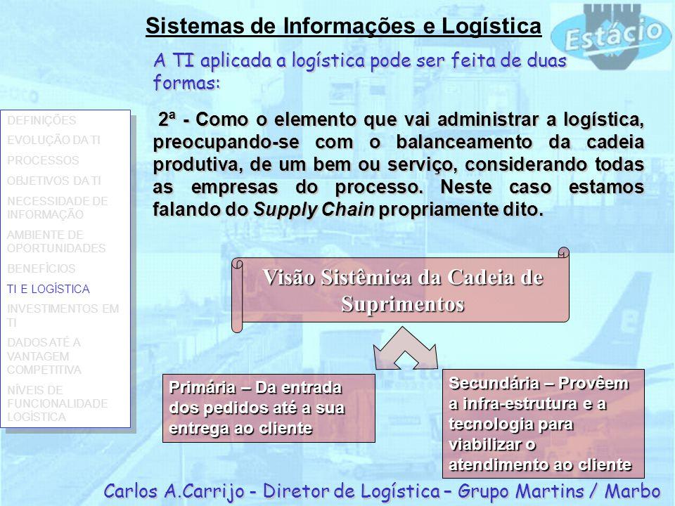 A TI aplicada a logística pode ser feita de duas formas: Sistemas de Informações e Logística Carlos A.Carrijo - Diretor de Logística – Grupo Martins /