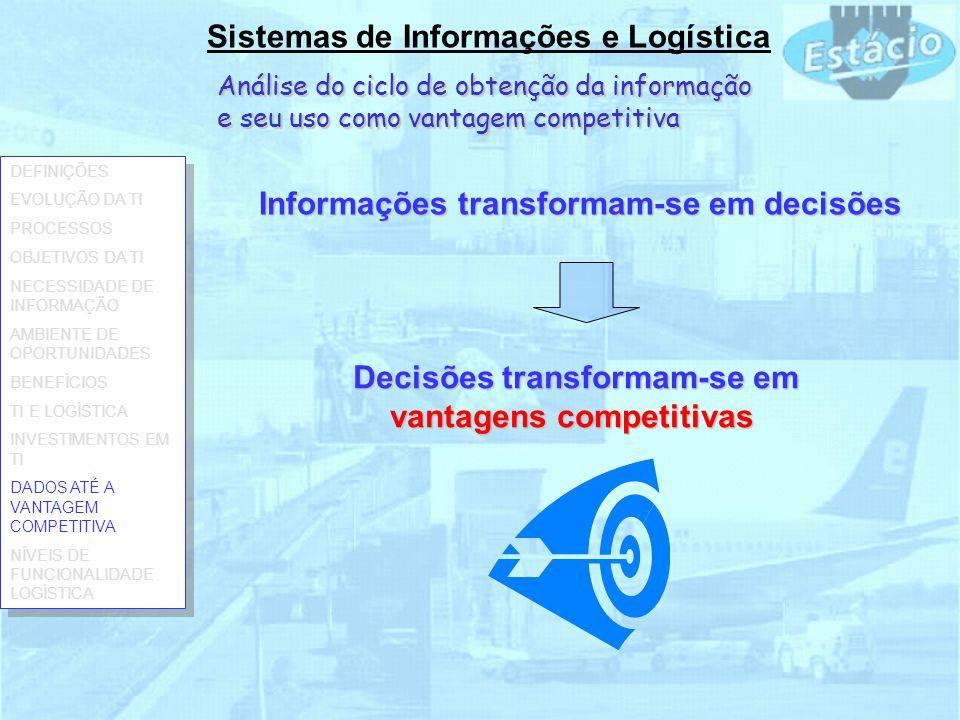 Análise do ciclo de obtenção da informação e seu uso como vantagem competitiva Sistemas de Informações e Logística Informações transformam-se em decisões Decisões transformam-se em vantagens competitivas DEFINIÇÕES EVOLUÇÃO DA TI PROCESSOS OBJETIVOS DA TI NECESSIDADE DE INFORMAÇÃO AMBIENTE DE OPORTUNIDADES BENEFÍCIOS TI E LOGÍSTICA INVESTIMENTOS EM TI DADOS ATÉ A VANTAGEM COMPETITIVA NÍVEIS DE FUNCIONALIDADE LOGÍSTICA DEFINIÇÕES EVOLUÇÃO DA TI PROCESSOS OBJETIVOS DA TI NECESSIDADE DE INFORMAÇÃO AMBIENTE DE OPORTUNIDADES BENEFÍCIOS TI E LOGÍSTICA INVESTIMENTOS EM TI DADOS ATÉ A VANTAGEM COMPETITIVA NÍVEIS DE FUNCIONALIDADE LOGÍSTICA
