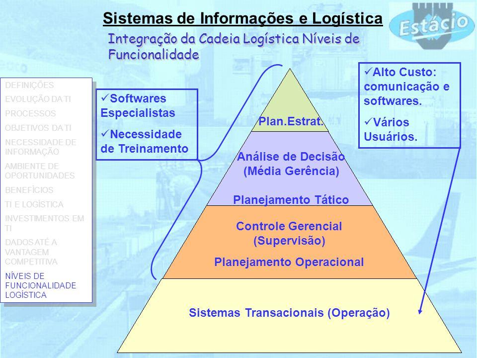 Sistemas de Informações e Logística Integração da Cadeia Logística Níveis de Funcionalidade Sistemas Transacionais (Operação) Controle Gerencial (Supervisão) Planejamento Operacional Análise de Decisão (Média Gerência) Planejamento Tático Plan.Estrat.