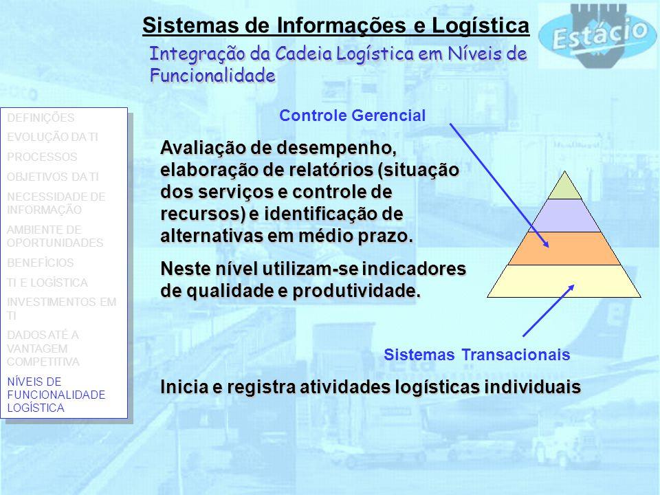 Sistemas de Informações e Logística Integração da Cadeia Logística em Níveis de Funcionalidade Sistemas Transacionais Controle Gerencial Inicia e regi