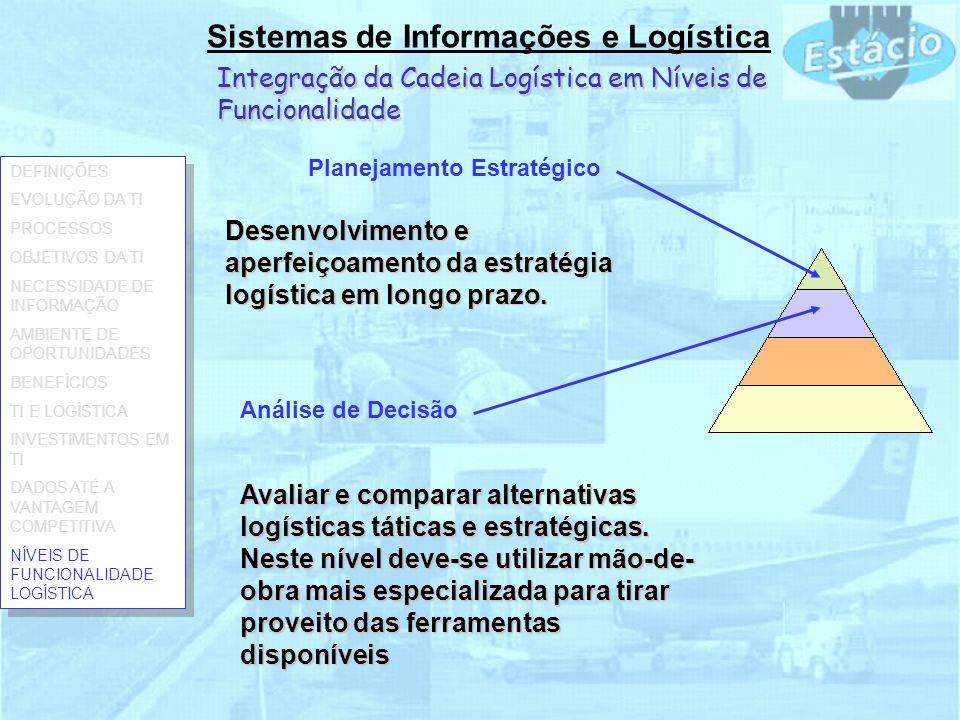 Sistemas de Informações e Logística Integração da Cadeia Logística em Níveis de Funcionalidade Análise de Decisão Planejamento Estratégico Avaliar e c