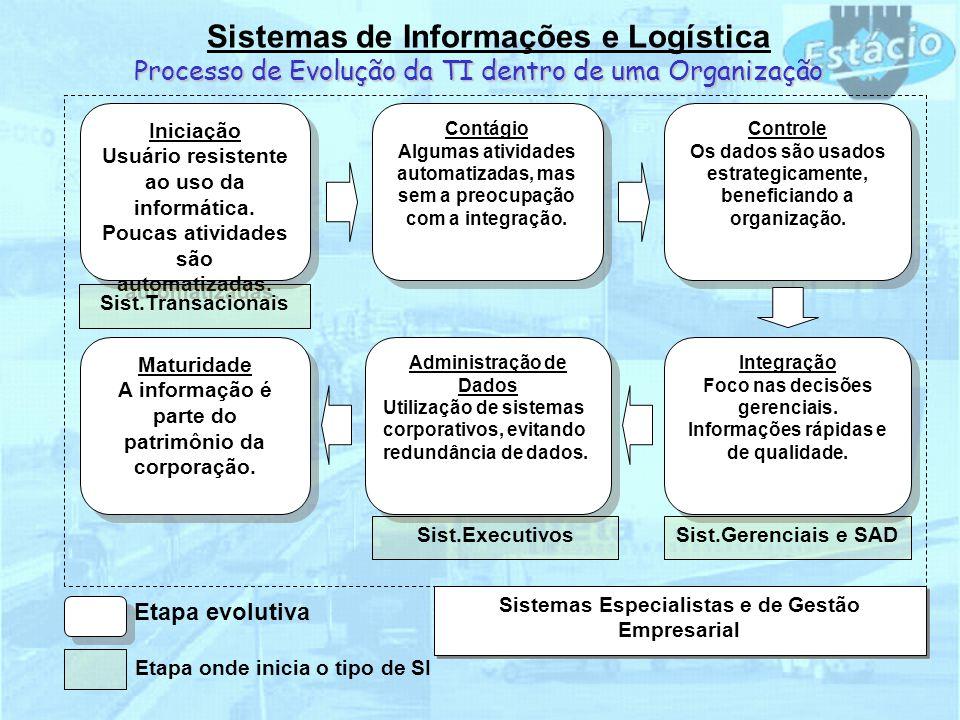 Sistemas de Informações e Logística Processo de Evolução da TI dentro de uma Organização Iniciação Usuário resistente ao uso da informática. Poucas at