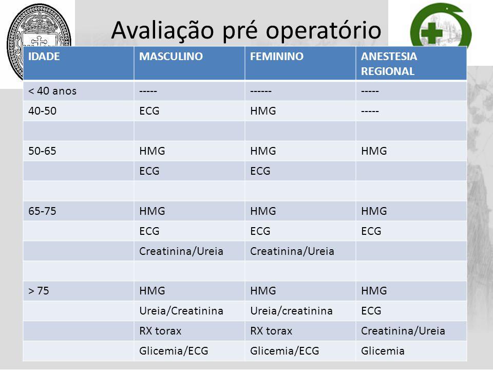 Avaliação pré operatório IDADEMASCULINOFEMININOANESTESIA REGIONAL < 40 anos---------------- 40-50ECGHMG----- 50-65HMG ECG 65-75HMG ECG Creatinina/Urei