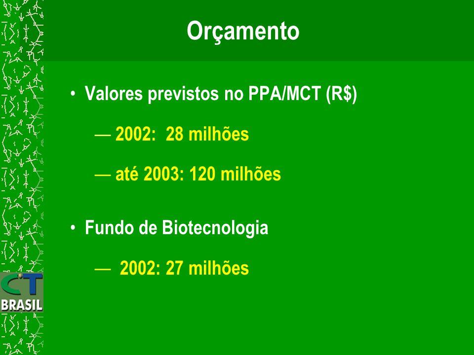 Apoio a infra-estrutura de biotecnologia Centro de Recursos Genéticos; Coleções de Referências e Serviços; Sistemas de Informação (SICol); Pesquisas Dirigidas.