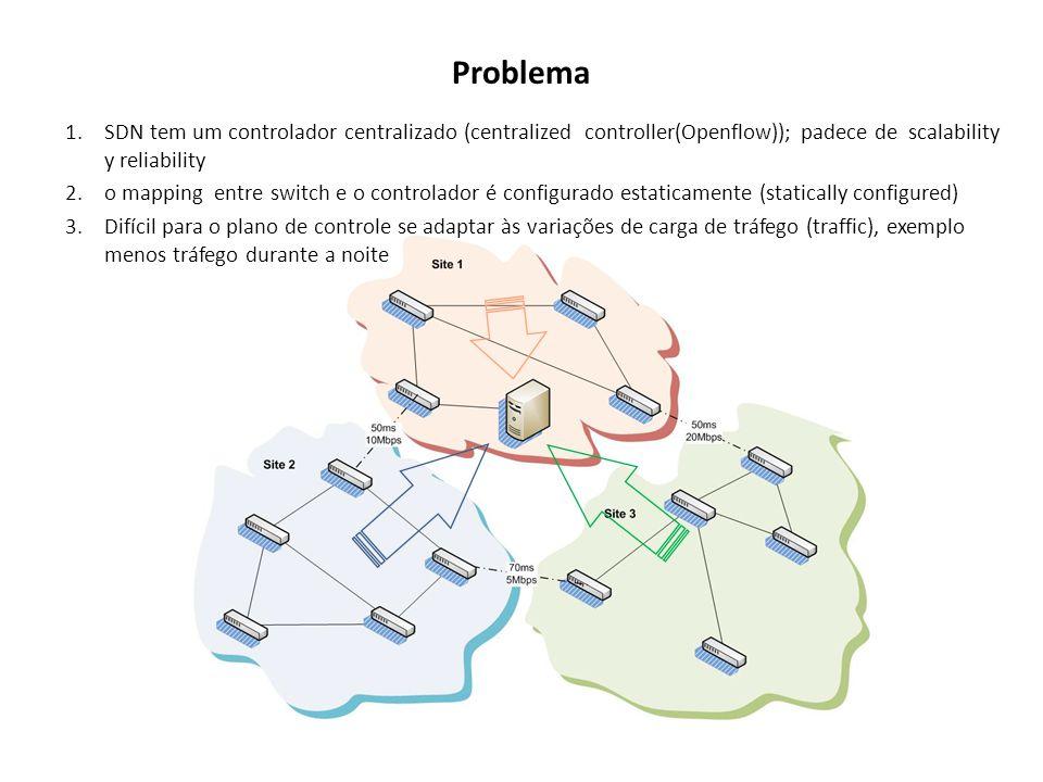 Problema 1.SDN tem um controlador centralizado (centralized controller(Openflow)); padece de scalability y reliability 2.o mapping entre switch e o co