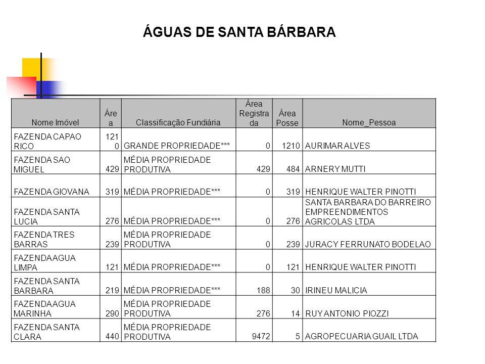 Nome Imóvel Áre aClassificação Fundiária Área Registra da Área PosseNome_Pessoa FAZENDA CAPAO RICO 121 0GRANDE PROPRIEDADE***01210AURIMAR ALVES FAZEND