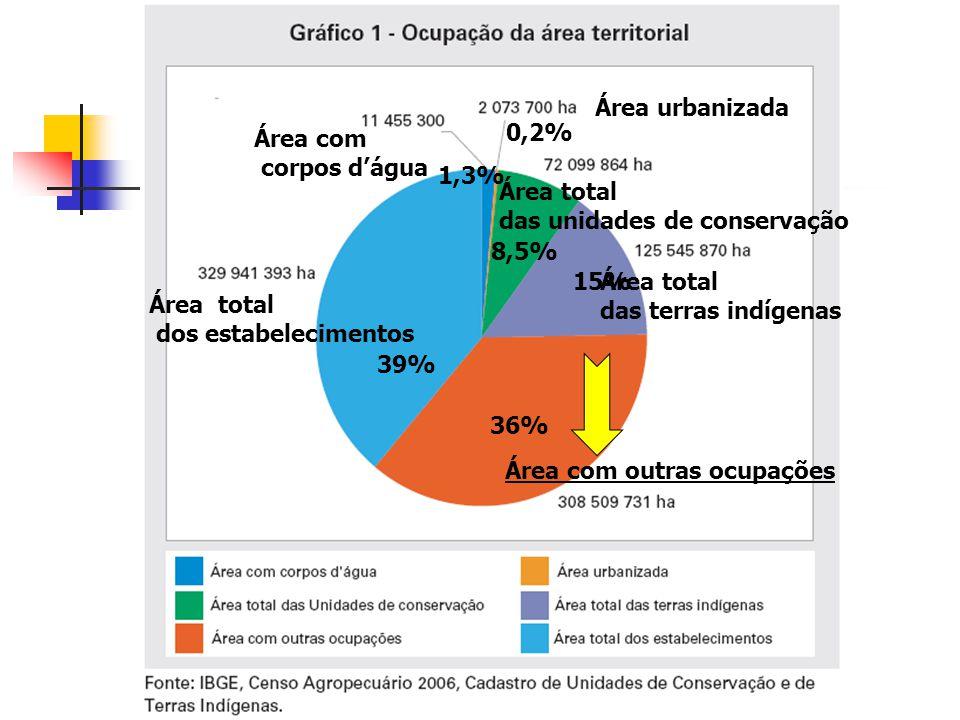 Área com outras ocupações Área total dos estabelecimentos Área total das terras indígenas Área total das unidades de conservação Área urbanizada Área