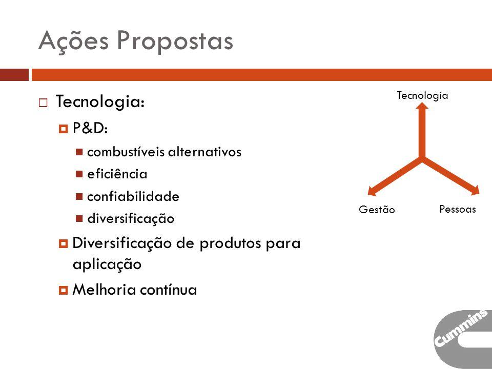 Ações Propostas Tecnologia: P&D: combustíveis alternativos eficiência confiabilidade diversificação Diversificação de produtos para aplicação Melhoria contínua Tecnologia Gestão Pessoas