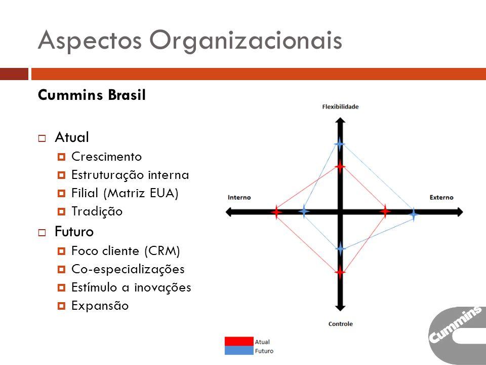 Aspectos Organizacionais Cummins Brasil Atual Crescimento Estruturação interna Filial (Matriz EUA) Tradição Futuro Foco cliente (CRM) Co-especializações Estímulo a inovações Expansão