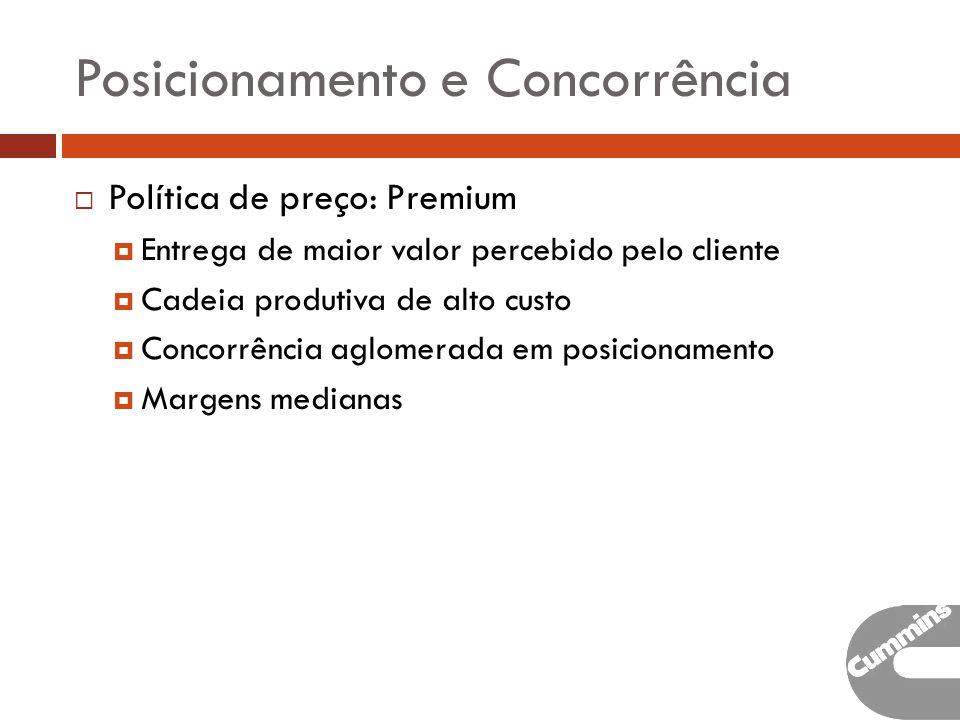 Posicionamento e Concorrência Política de preço: Premium Entrega de maior valor percebido pelo cliente Cadeia produtiva de alto custo Concorrência aglomerada em posicionamento Margens medianas