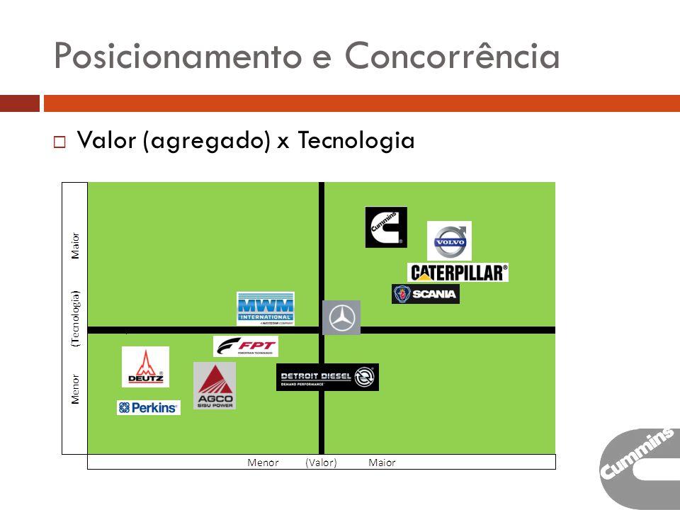 Posicionamento e Concorrência Valor (agregado) x Tecnologia
