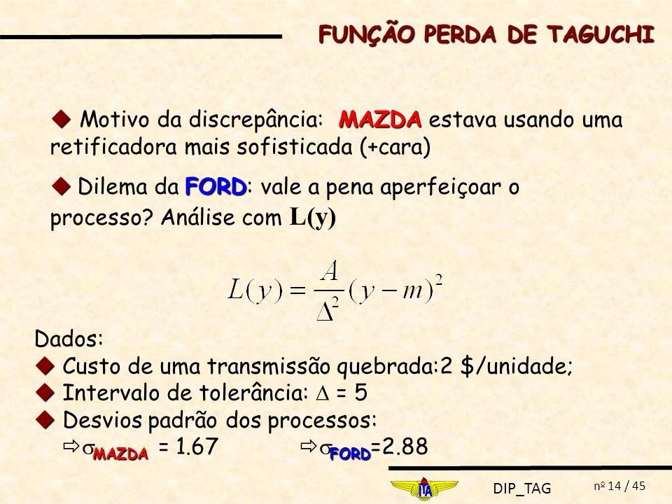 DIP_TAG n o 14 / 45 MAZDA Motivo da discrepância: MAZDA estava usando uma retificadora mais sofisticada (+cara) FORD Dilema da FORD: vale a pena aperf