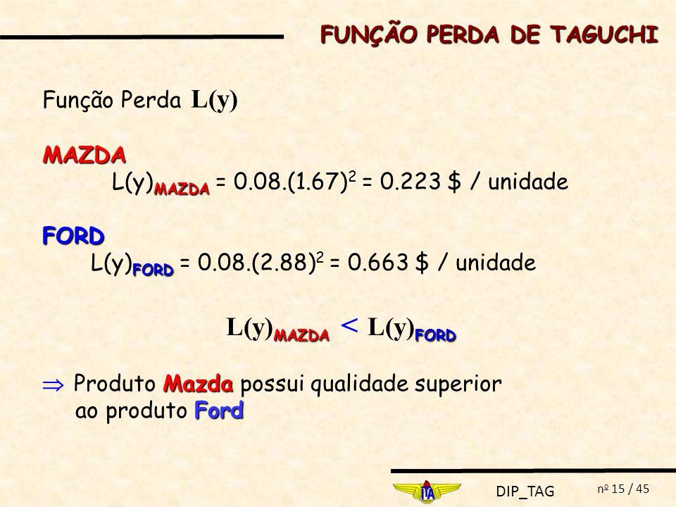 DIP_TAG n o 15 / 45 Função Perda L(y)MAZDA MAZDA L(y) MAZDA = 0.08.(1.67) 2 = 0.223 $ / unidadeFORD FORD L(y) FORD = 0.08.(2.88) 2 = 0.663 $ / unidade