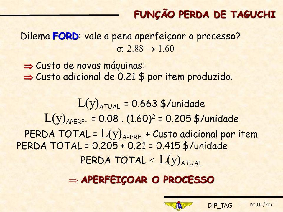 DIP_TAG n o 16 / 45 FORD Dilema FORD: vale a pena aperfeiçoar o processo? : 2.88 1.60 L(y) ATUAL = 0.663 $/unidade L(y) APERF. = 0.08. (1.60) 2 = 0.20