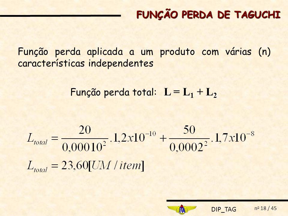 DIP_TAG n o 18 / 45 Função perda aplicada a um produto com várias (n) características independentes Função perda total: L = L 1 + L 2 FUNÇÃO PERDA DE