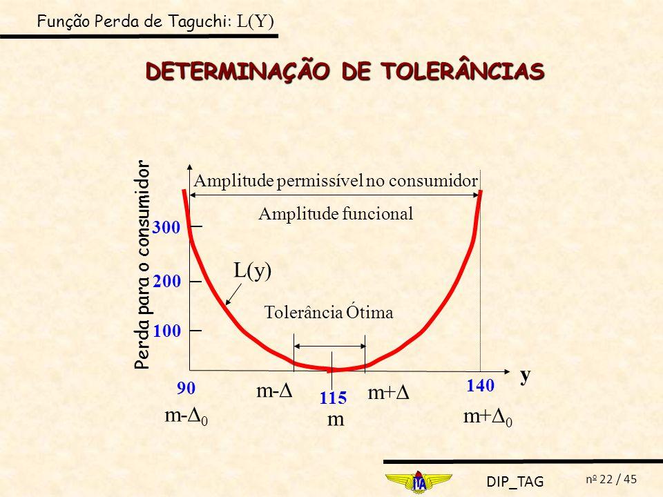 DIP_TAG n o 22 / 45 m 300 Perda para o consumidor 200 100 115 90 140 m- 0 m+ 0 Amplitude permissível no consumidor Amplitude funcional m- m+ Tolerânci
